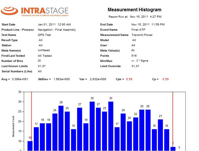 Drill-down histogram