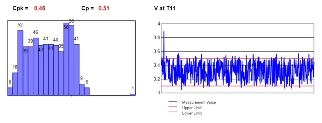 Value against limits and histogram on an out of control measurement